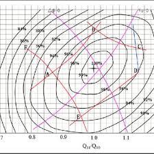 Francis Turbine Model Efficiency Hill Chart For Water Head