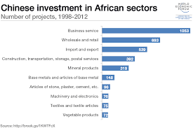 African Top Chart Chinese Investment In Africa Which Sectors Get The Most