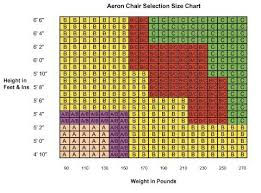 Herman Miller Aeron Chair Sizing Chart Yelp