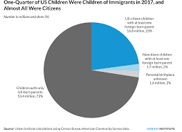 Part Of Us A Data Driven Look At Children Of Immigrants