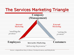 Services Marketing Services Marketing Ppt Download