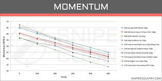 270 Sight In Chart 57 Explicit 270 Ballistic Chart