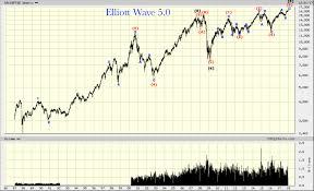 Canada Stock Index Chart S P Tsx Composite Index Index Update Elliott Wave 5 0