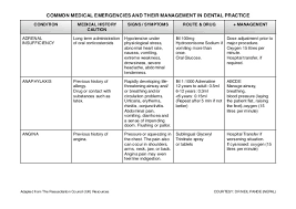 Common Medical Emergencies And Their Management In