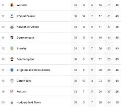 Premier league 2020/2021 results page belongs to the football/england section of flashscore.co.uk. Arsenal Man United Chelsea Spurs And The Rest Premier League Live Score And Updates Daily Mail Online
