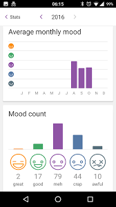 Mood Chart App Daylio Is A Great App To Track Your Mood Throughout The Day
