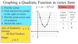 how to find the vertex of a quadratic math graphing a quadratic function in vertex form
