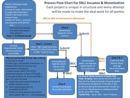 Letter Of Credit Process Flow Chart Ppt Process Flow Chart Sblc Issuance And Monetization