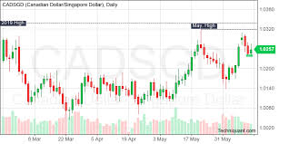 Cad To Sgd Chart Techniquant Latest Cad Sgd Cadsgd Technical Analysis Reports