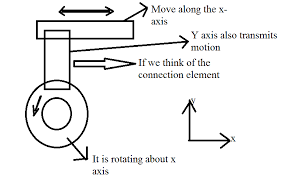 Convert Rotary Motion To Linear Motion Machine Dynamics