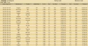 Hornady Xtp Load Data The Firing Line Forums