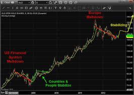 Etf Trading Strategies Etf Trading Newsletter Gold Price