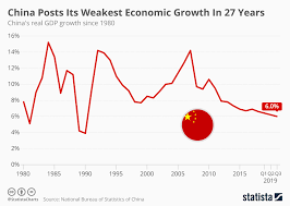 Chinese Growth Chart Chart China Posts Its Weakest Economic Growth In 27 Years