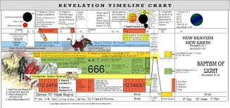 Tim Lahaye Bible Prophecy Chart Tim Lahayes Endtimes Map Google Search Middle East