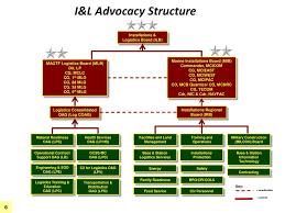 I L Advocacy Way Ahead General Faulkner Generals