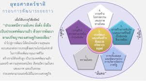 ยุทธศาสตร์ชาติ ๒๐ ปี และอนาคตประเทศไทย