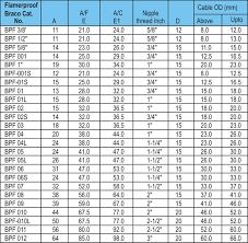 Armoured Cable Gland Size Chart Pdf Www Bedowntowndaytona Com