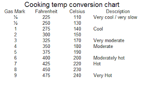 Gas Oven Temperature Conversion Chart Cve4me General Information Cooking Temp Conversion Chart