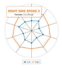 Spoke Tension Chart Wheel Tension App Instructions Park Tool