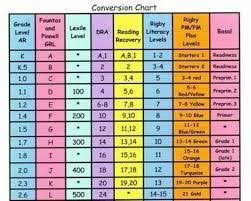 Lexile Pm Benchmark Reading Level Comparison Chart Google