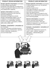 Ergonomics In Product Design Pdf Ergonomics Integration And User Diversity In Product
