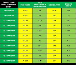 Foam Density Chart Memory Foam Density Chart Related Keywords Suggestions