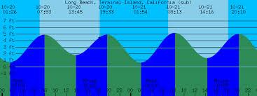 Long Beach Terminal Island California Tide Prediction