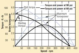 Torque Conversion Chart Nm To Ft Lbs Air Motor Selection And Sizing Hydraulics Pneumatics