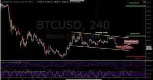 Btc Usd Bitfinex Chart Bitcoin Btc Price Analysis January 18 A Sharp Move Is