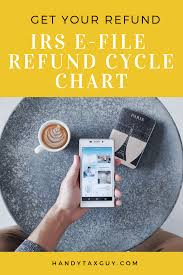 Efile Tax Refund Cycle Chart Get Your Irs Refund Cycle Chart 2019 Here Tax Refund Tax