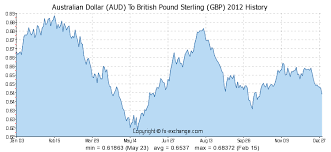 Australian Dollar Aud To British Pound Sterling Gbp