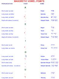 the vowel system of the masoretic hebrew text