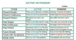Active And Passive Voice Rules Chart Bedowntowndaytona Com
