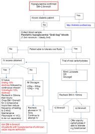 Hypoglycaemia Management Paediatric Emergency Department