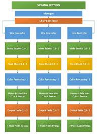Finance Organizational Chart Quality Flow Chart Layout And Organogram Of Garments