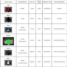 Mx Switches Chart Gamer Guide Find The Right Mechanical Keyboard Cherry Mx
