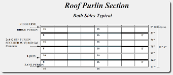 C Purlin Span Chart Pole Barn Purlins Installation Guide