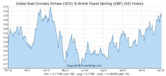 Aed To Gbp Chart 400 Aed United Arab Emirates Dirham Aed To British Pound