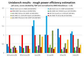Arm Processor Chart New Amd 8 Core Cpu Spotted And Benchmarked A57 Arm 64bit