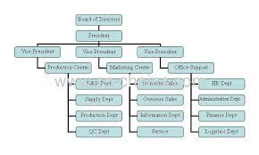 Factory Organization Chart Organization Structure