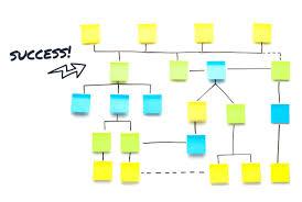 Crm Process Flow Chart Sales Process Flowchart Archives Nutshell