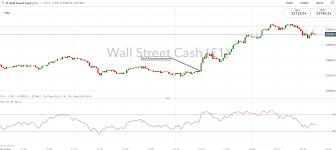 Dow Jones Soars, US Dollar Drops as Fed ...