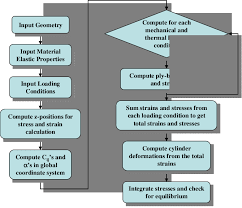 Flow Chart For The Filament Winding Model Download