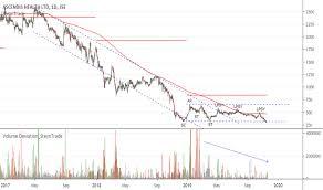 Asc Stock Price And Chart Jse Asc Tradingview