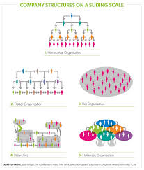 Holacracy Org Chart Tearing Up The Organisational Chart Virgin