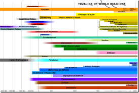 Timeline Of World Religions Chart Porn
