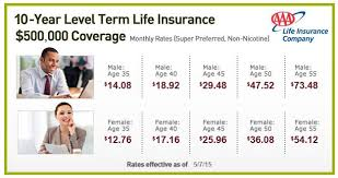 Aaa Term Life Insurance Ideas Aaa Life Insurance Quote And 29 Term Quotes Ptr Trading Com