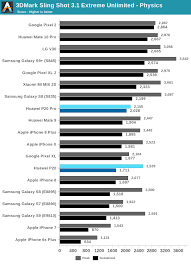 Gpu Performance The Huawei P20 P20 Pro Review Great