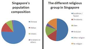 Singapore Religion Chart Socialstudiesproject