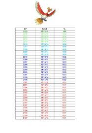 Zapdos Pokemon Go Iv Chart Ho Oh Cp Iv Chart Imgur